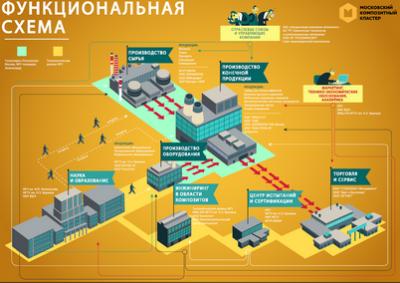 «Композиты России» обсудили новые инструменты поддержки кластера Правительством Москвы