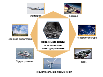 «Композиты России» приняли участие в совещании Минпромторга о «дорожной карте» развития композитов