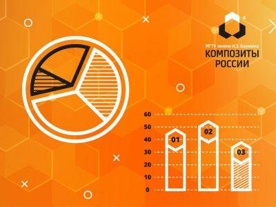 «Композиты России» — в рейтинге «ТехУспех-2019»